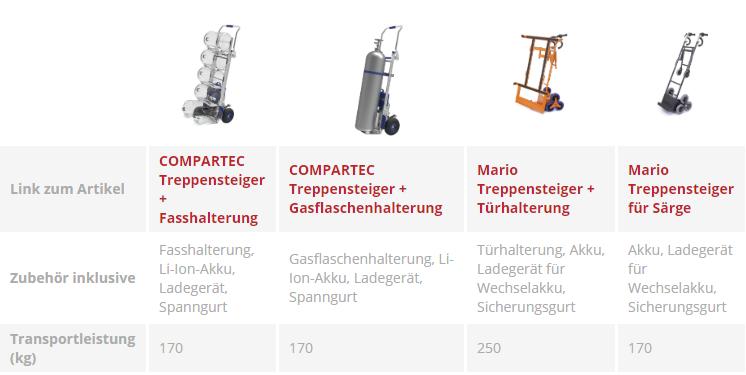 elektrische Treppensteiger für Sonderlösungen