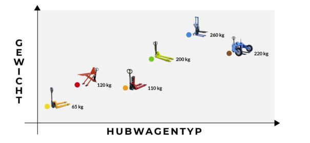Was_wiegt_ein_Hubwagen_Blogbeitrag_Wordpress